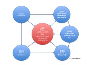Realtor Marketing Engine